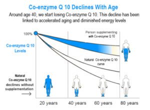 Covitan 75-co-enzyme Q 10 Declines with Age
